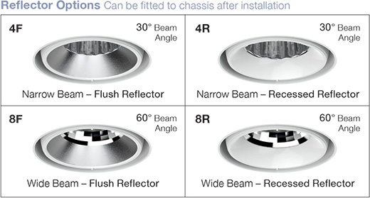 Kimbal Surface Mounted Reflector Options
